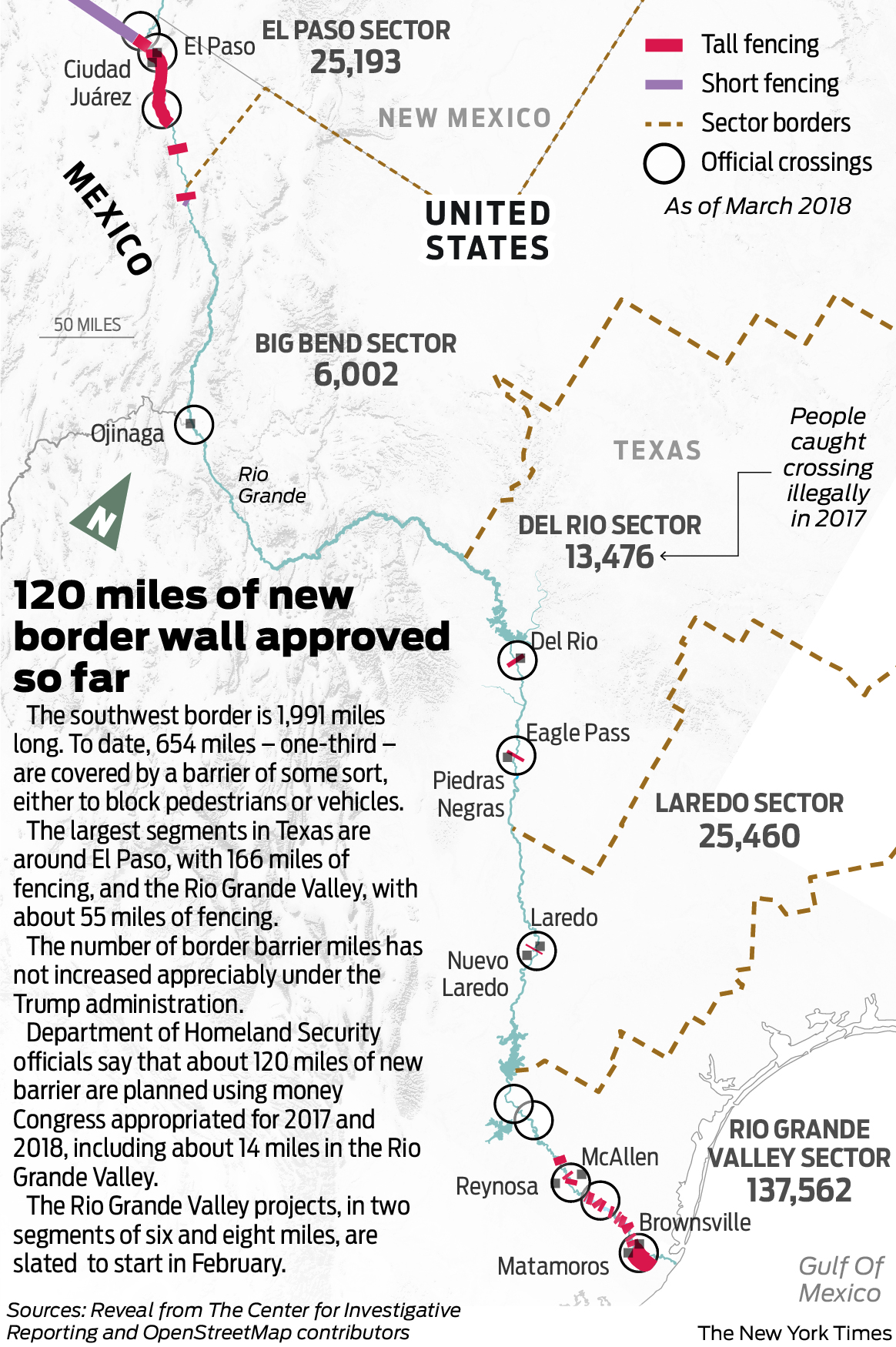 Why a Texas border wall won't deter Central American