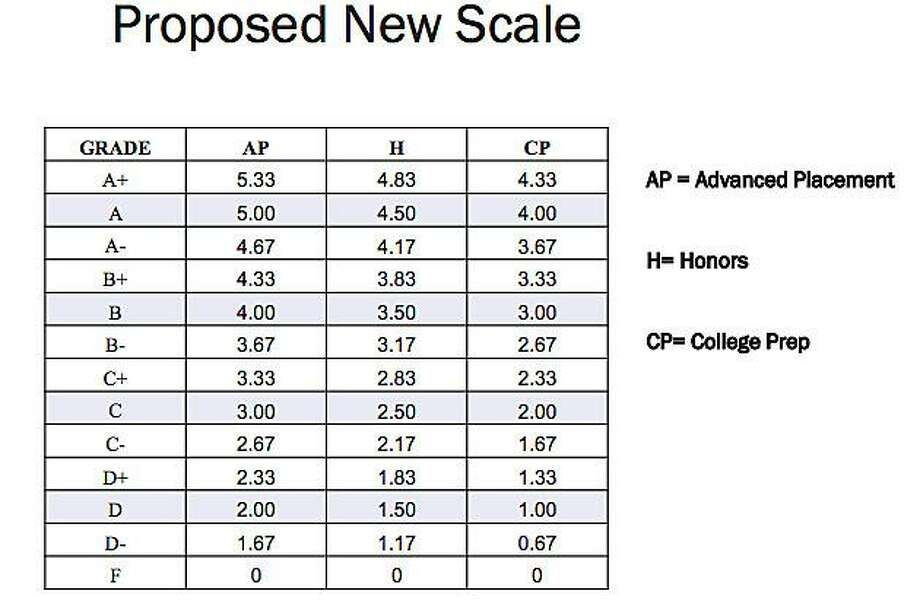 The proposed new scale for grades splits courses into: Advanced Placement, Honors and College Prep. Photo: Contributed Photo