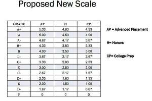 The proposed new scale for grades splits courses into: Advanced Placement, Honors and College Prep.