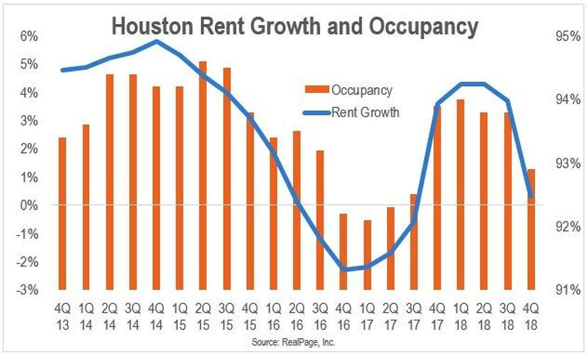 Houston rent growth an occupancy, according to RealPage. NEXT: See Houston-area rentals for $1,000.