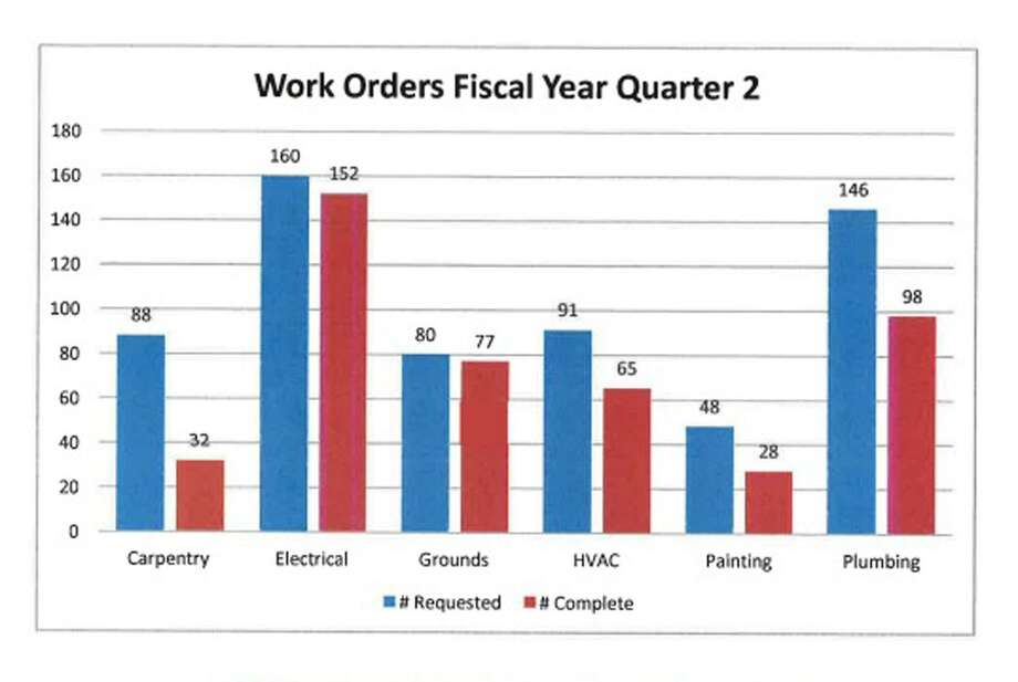 Numbers from Oct. 1, 2018 through Dec. 31, 2018 show less than half of the work orders submitted for the Stamford, Conn.'s public schools were completed. Photo: Contributed Photo / Contributed Photo / Stamford Advocate contributed