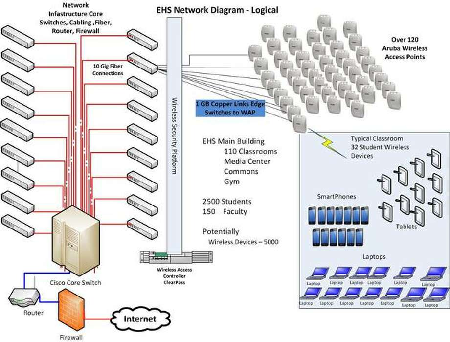 Updating Edwardsville school district's Wi-Fi network to increase bandwidth across the high school was not a simple process, as illustrated in the graphic. Photo: For The Intelligencer