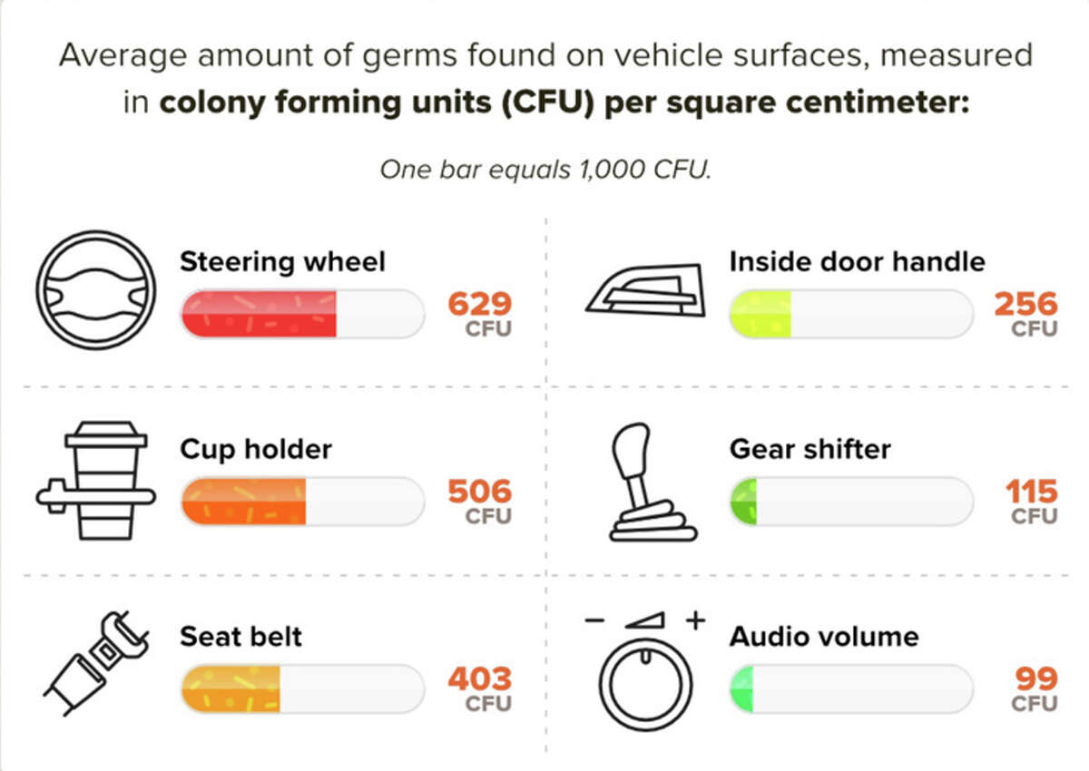 Average level of bacteria on a car's interior surfaces.