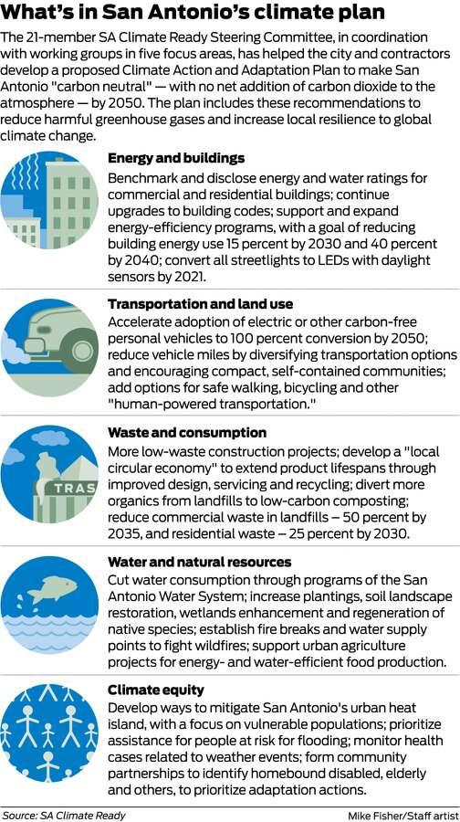 San Antonio's Climate Plan