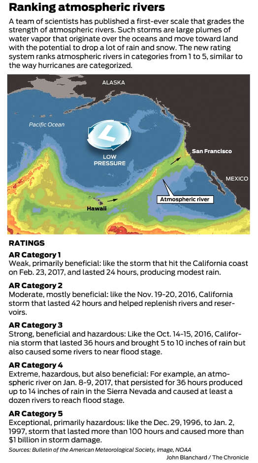 West coast storms to get new 1-5 rating system