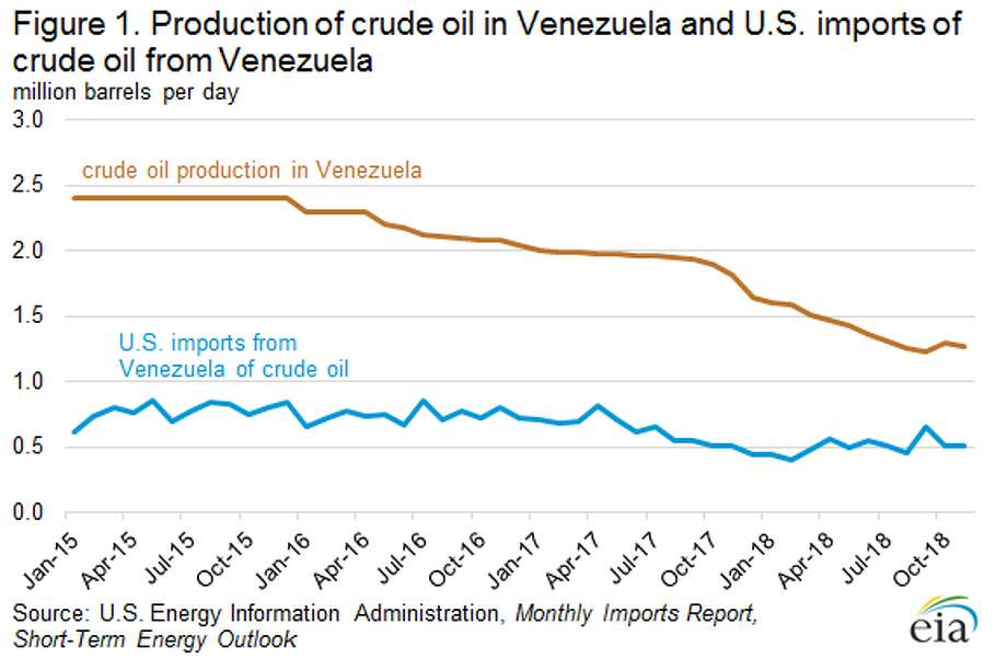 U.S. imports of crude oil from Venezuela have fallen as the country's total production plunges. Photo: U.S. Energy Information Administration
