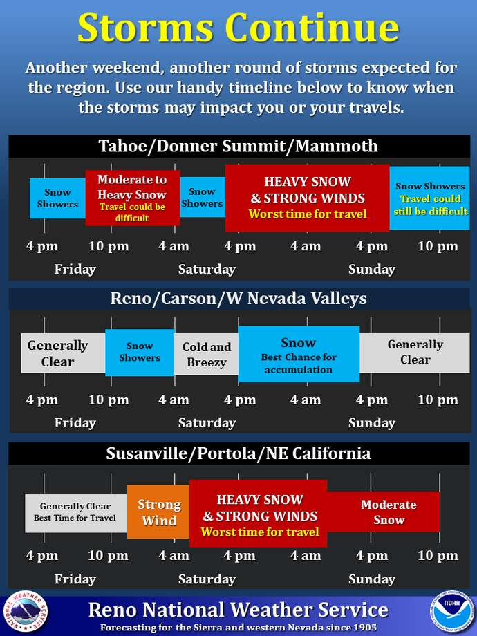 The National Weather Service issued the timeline above to help people plan travel through the Sierra this weekend. Photo: NWS