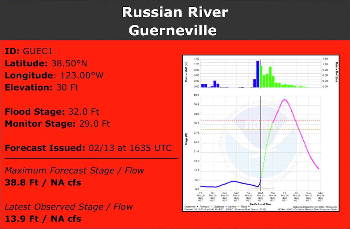 The California Nevada River Forecast Center is updating its forecasts multiple times Wednesday as a wet storms slams California. As of noon, the Russian River at Guerneville is forecasted to peak at 38.8 feet at 8 am on Friday. That's more than six feet above flood stage.