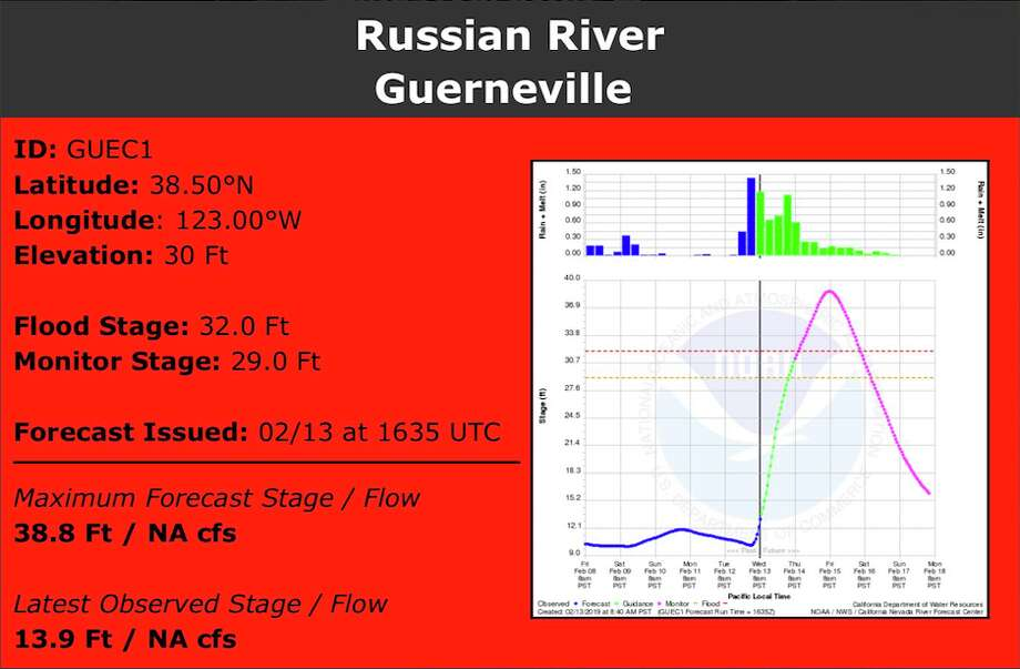 The California Nevada River Forecast Center is updating its forecasts multiple times Wednesday as a wet storms slams California. As of noon, the Russian River at Guerneville is forecasted to peak at 38.8 feet at 8 am on Friday. That's more than six feet above flood stage. Photo: CNRFC