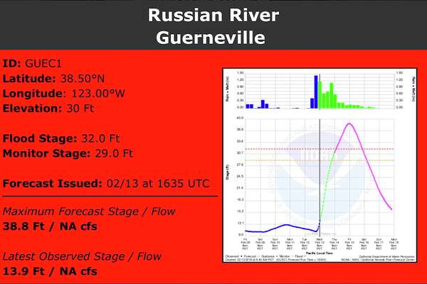 Russian River forecast to rise six feet above flood stage