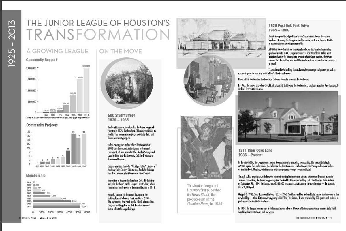 A timeline of the Junior League of Houston's three locations throughout the years.