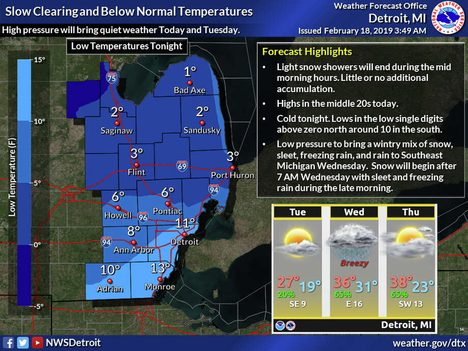 After a few lingering snow showers Monday morning, expect dry and cold conditions with highs in the 20s both Monday and Tuesday. A mix of wintry precipitation will be possible again by Wednesday as the next low pressure system lifts into the Great Lakes. Photo: National Weather Service Detroit