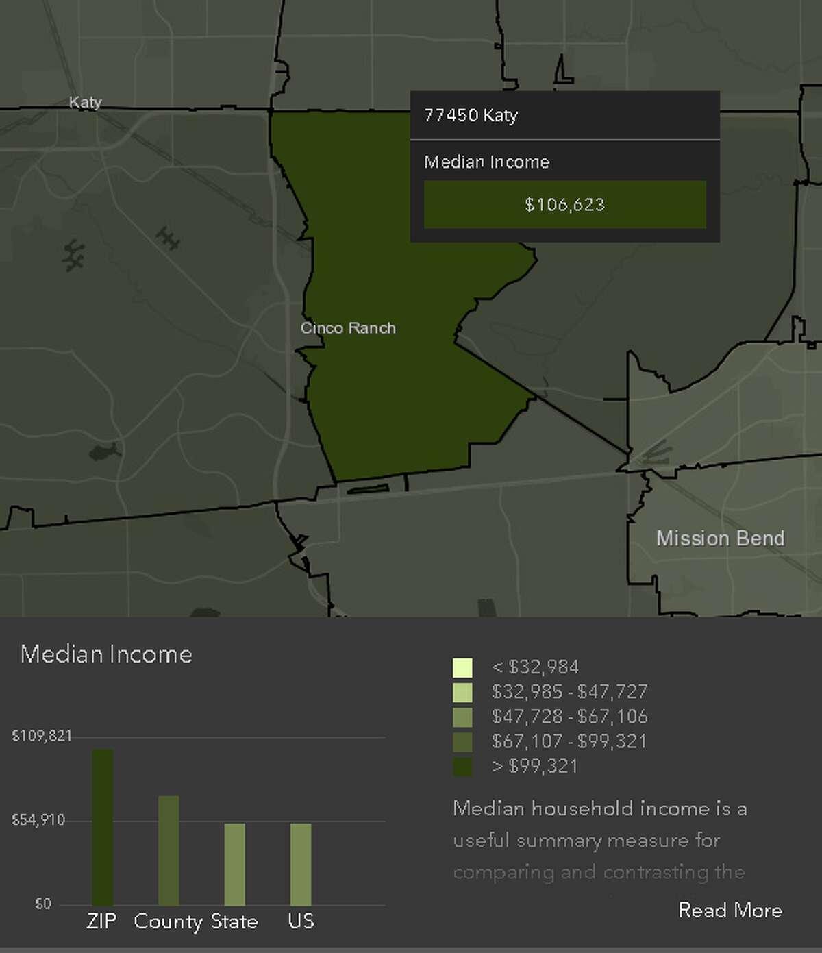 Katy, 77450Median income: $106,623