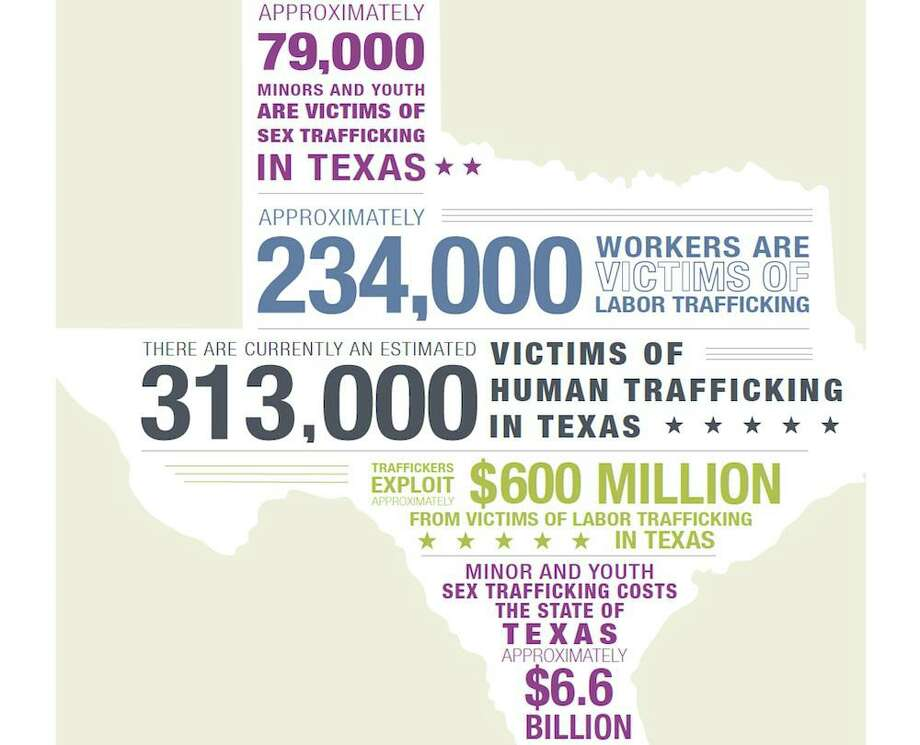 """According to the University of Texas at Austin School of Social Work, there """"are more than 300,000 victims of human trafficking in Texas, including almost 79,000 minors and youth victims of sex trafficking and nearly 234,000 adult victims of labor trafficking."""" Photo: The University Of Texas At Austin School Of Social Work"""