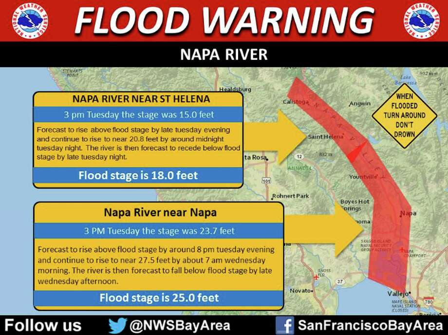 A graphic from the National Weather Service shows when the Napa River is predicted to hit flood stage, as the Bay Area is hit with rain. Photo: National Weather Service