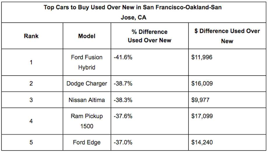 The best cars to buy slightly used instead of new in the Bay Area, according to iSeeCars.com. Photo: ISeeCars.com