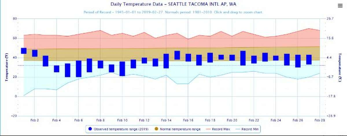 Temperatures were below normal for most days of the month, especially the high temperatures, according to National Weather Service data.