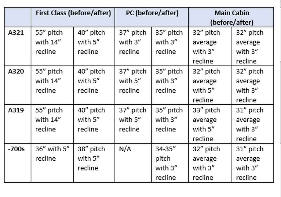Chart showing how seat pitch changes with updated interiors. Photo: Alaska Airlines