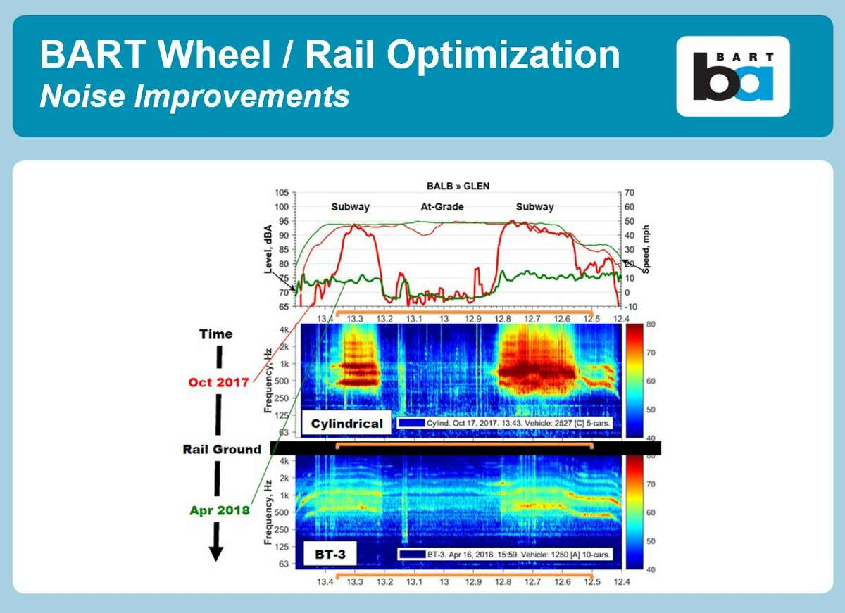 A November 2018 presentation on BART wheel and rail optimization shows some of the noise levels the transit agency was dealing with, and how its work has since improved noise measurements.