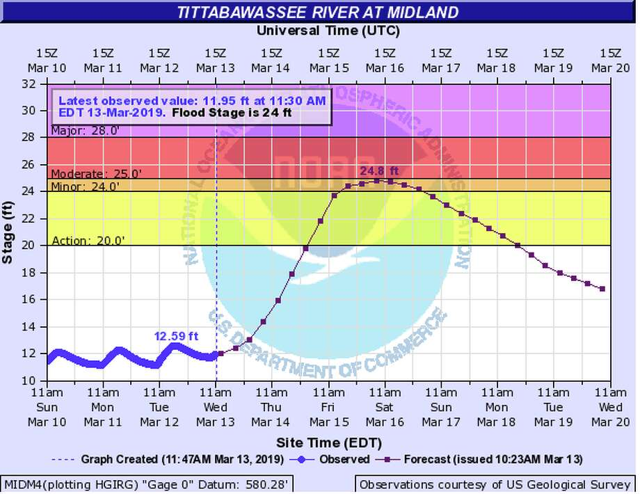 The Tittabawassee River is forecast to crest at 24.8 feet at 11 a.m. Saturday, according to the NWS. Flood stage is 24 feet. Photo: National Weather Service