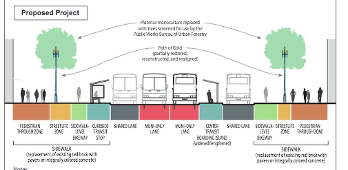 Proposed renderings for the Better Market Street project, which would transform a 2.2-mile stretch of the major city artery.