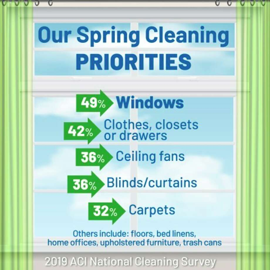 Spring cleaning priorities are revealed in the American Cleaning Institute's 2019 National Cleaning Survey.