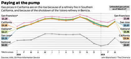 California gas prices spike after refinery problems - SFChronicle com