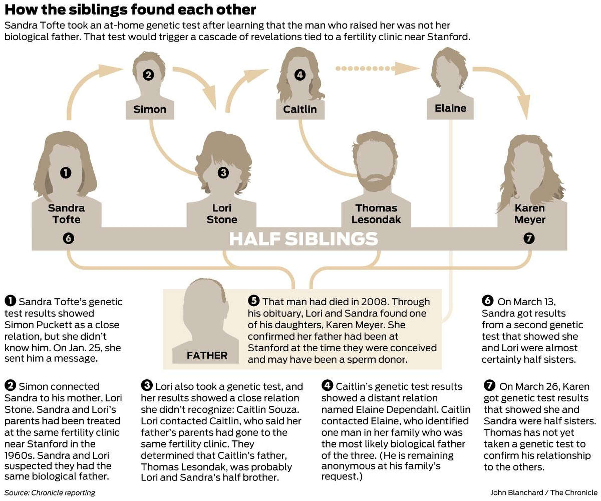 New siblings, old secrets: DNA links 4 strangers through Bay Area