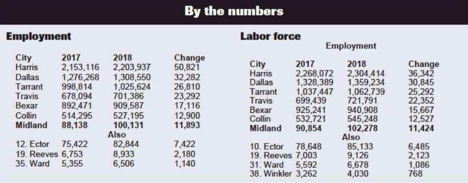 MOTRAN shows an employment gain from 2017 to 2018 of 11,993. That ranks seventh in the state behind some of the most populous counties in Texas – Harris, Dallas, Tarrant, Travis, Bexar and Collin. Denton, Williamson and Fort Bend round out the top 10. MOTRAN reported that Ector County ranked 12th. Photo: Midland Reporter-Telegram