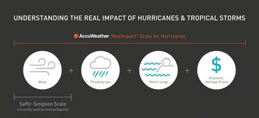 AccuWeather predicts fewer hurricanes for 2019 - HoustonChronicle com