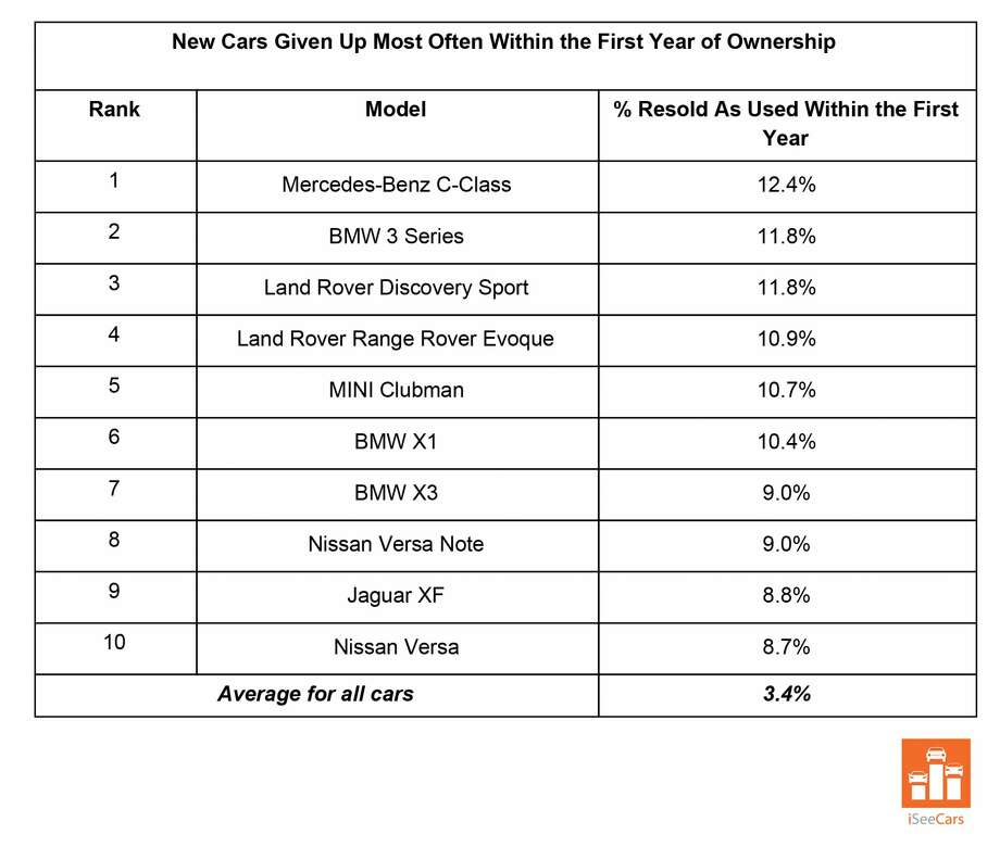 Car models given up most often within the first year of ownership (national ranking), according to iSeeCars.com. Photo: ISeeCars.com