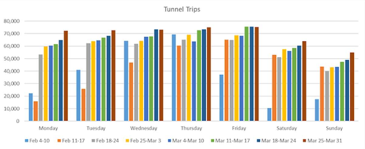 WSDOT releases data on how Seattle is using the SR-99 tunnel. Daily trips between Monday and Friday now exceed 70,000.