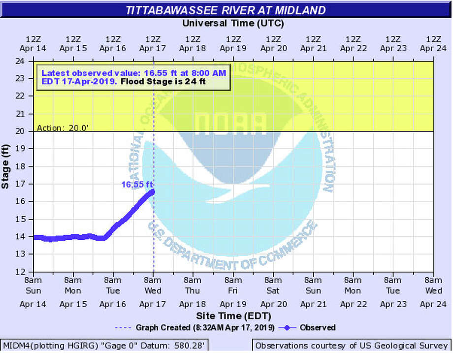 The Tittawbawassee River was just under 17 feet at 8 a.m. Wednesday. Flood stage is 24 feet. Photo: National Weather Service