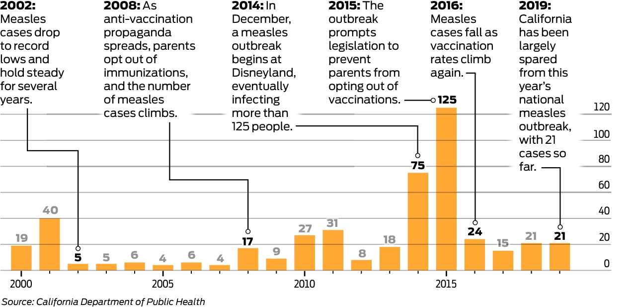 Autism And Vaccines More Than Half Of >> Data California S Improved Vaccination Rates Are Keeping Measles At