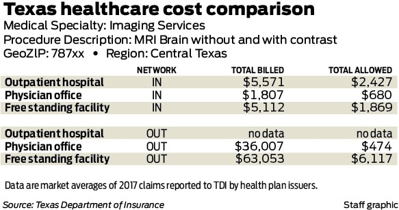 It cost what? Medical pricing shrouded in secrecy, leaving
