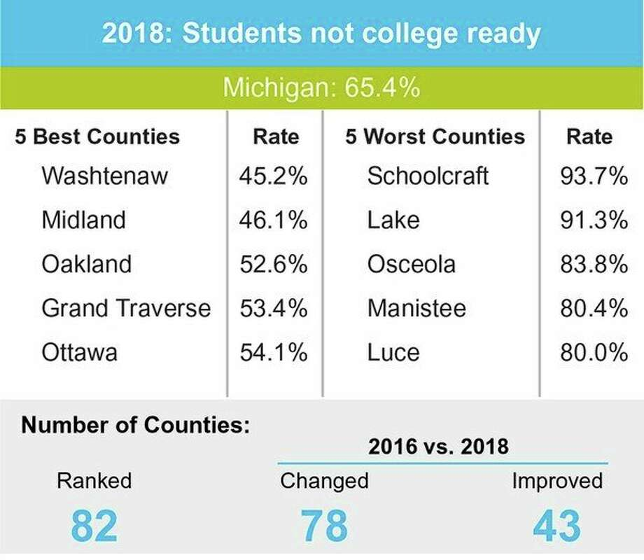 A chart shows that Midland County ranks second in terms of the rate of students not college ready. (Photo provided)