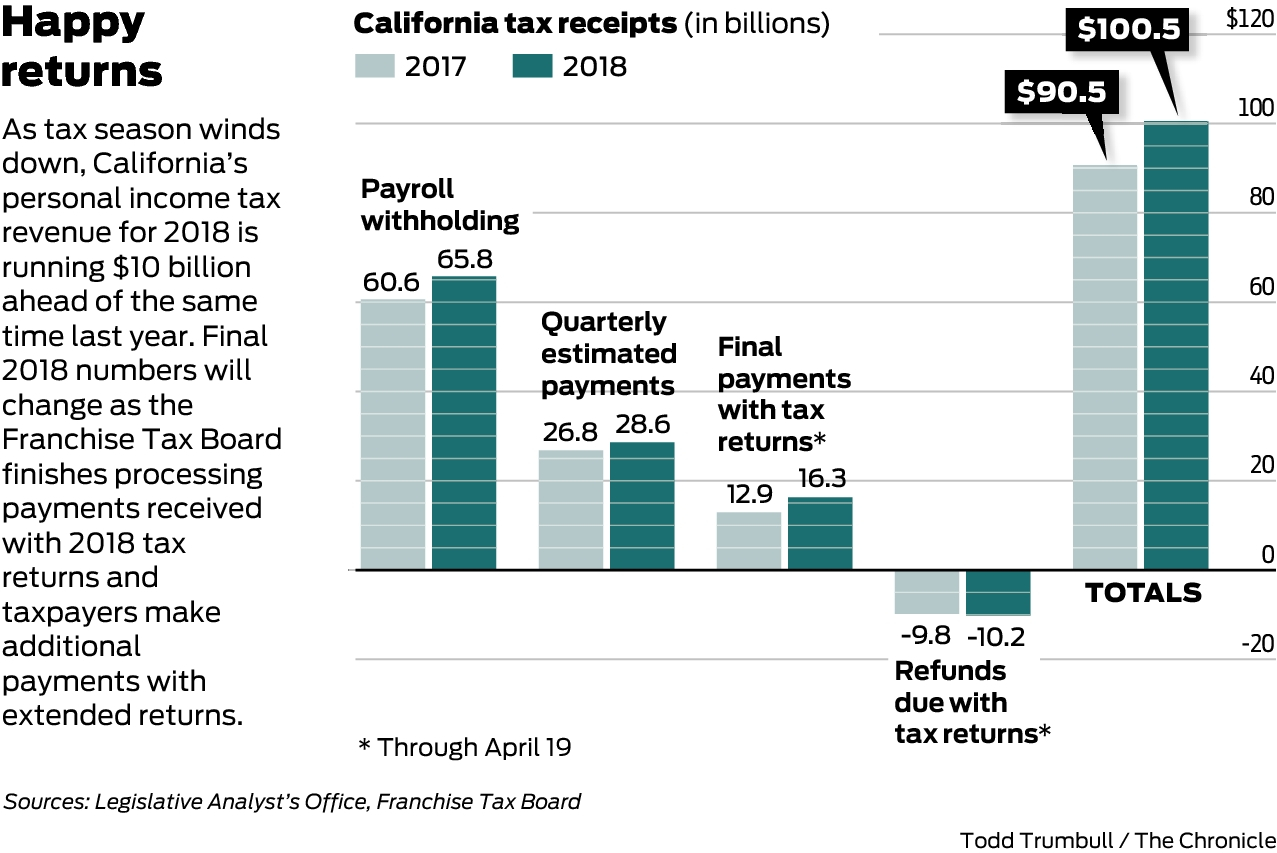 With April windfall, state's personal income tax revenue for
