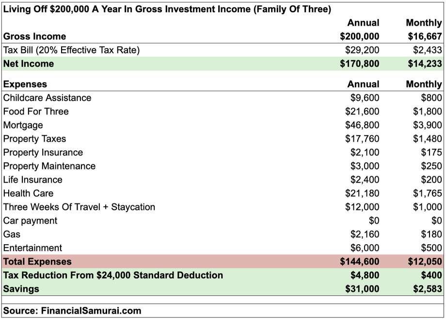 f40a67a9f228 Financial Samurai blogger Sam Dogen outlines his family's $200,000 annual  budget for living in San Francisco