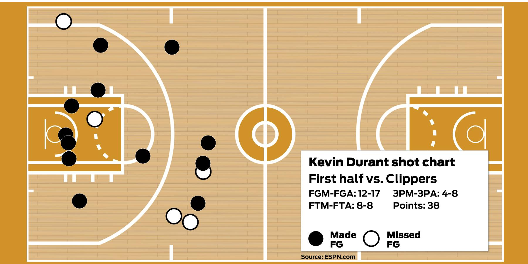 Warriors' Kevin Durant ties Charles Barkley with historic, 38-point