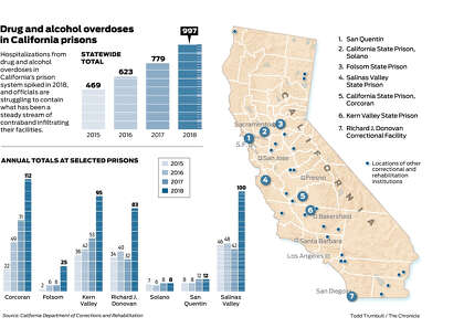 Overdoses In California Prisons Up 113 In Three Years
