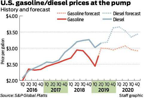 Drivers to feel the squeeze as Houston gasoline prices head to $3