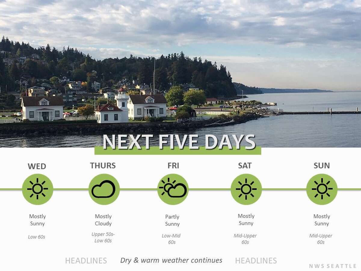 This week's forecast in Seattle shows mostly sunny, warm conditions. Clouds and isolated showers were possible Thursday, but sunshine and temperatures in the 60s were expected to return for the weekend.