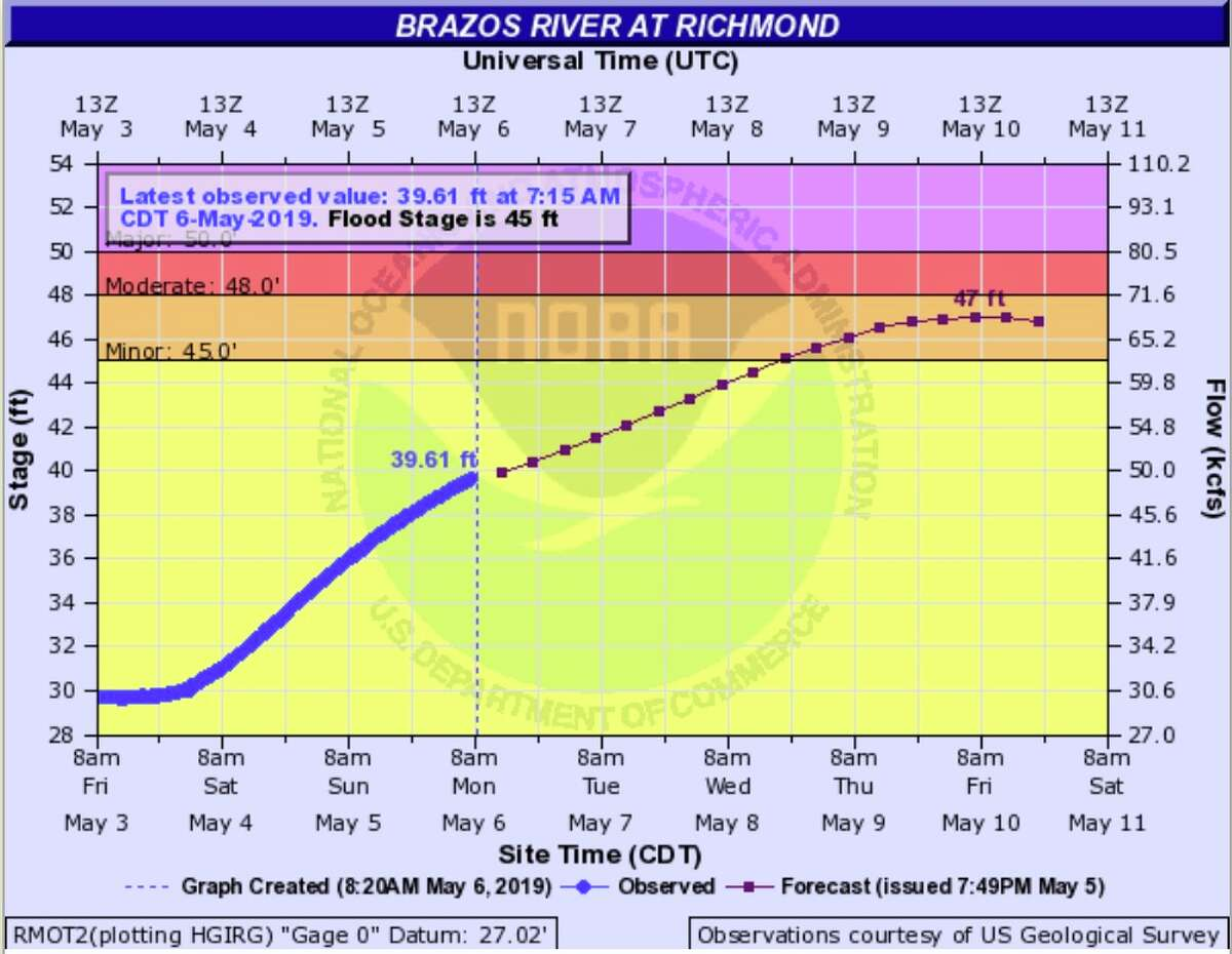The Brazos River near Richmond is predicted to flood as storms roll through the Houston area this week.