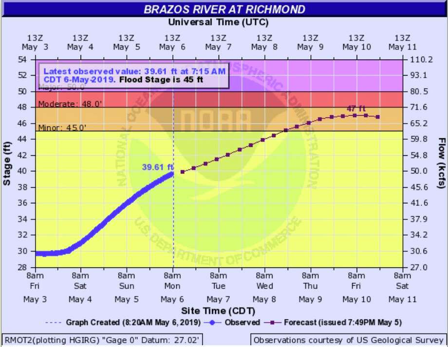 The Brazos River near Richmond is predicted to flood as storms roll through the Houston area this week. Photo: National Weather Service