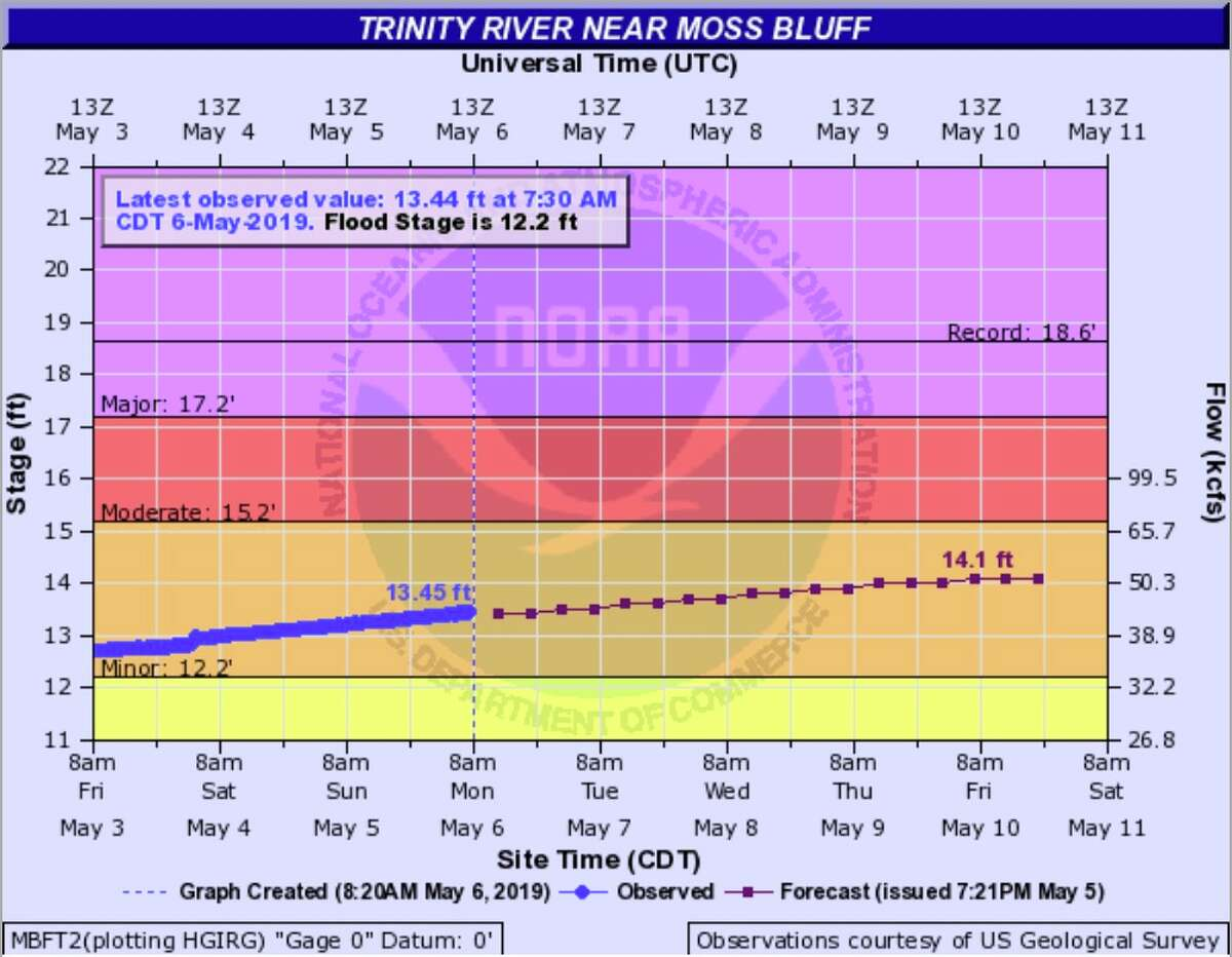 The Trinity River near Moss Bluff is predicted to flood as storms roll through the Houston area this week.
