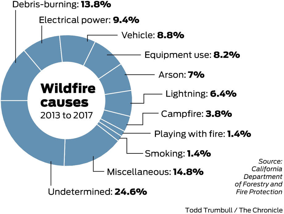 How California's biggest wildfires ignited: power lines