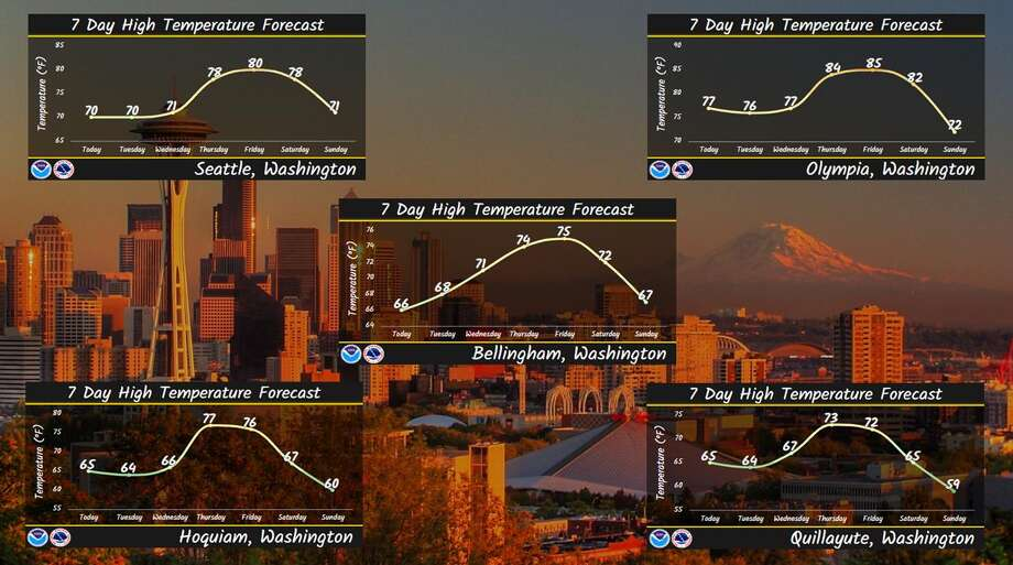 Temperatures were forecast to rise all week in Seattle and surrounding areas, followed by a dip in temperatures for the weekend. Photo: Courtesy NWS