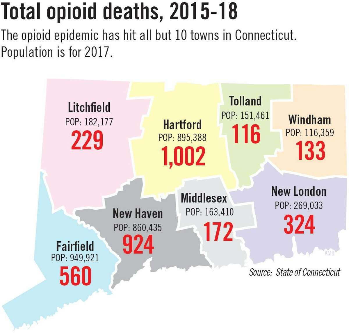 Data that shows the widespread nature of opioid deaths in Connecticut.
