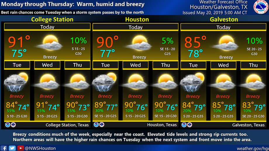 The Houston area is in for a muggy week as temperatures are expected to hit 90 degrees multiple times.