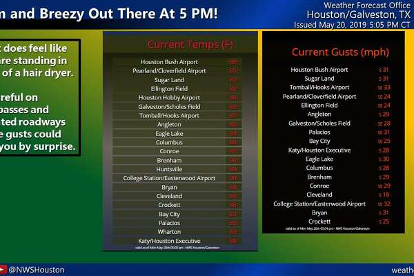 Caution urged as wind gusts blow through Houston area
